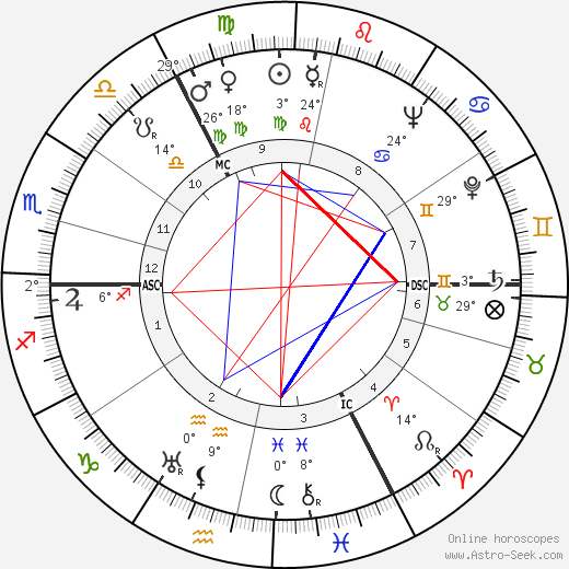 Ruth Cohn birth chart, biography, wikipedia 2017, 2018