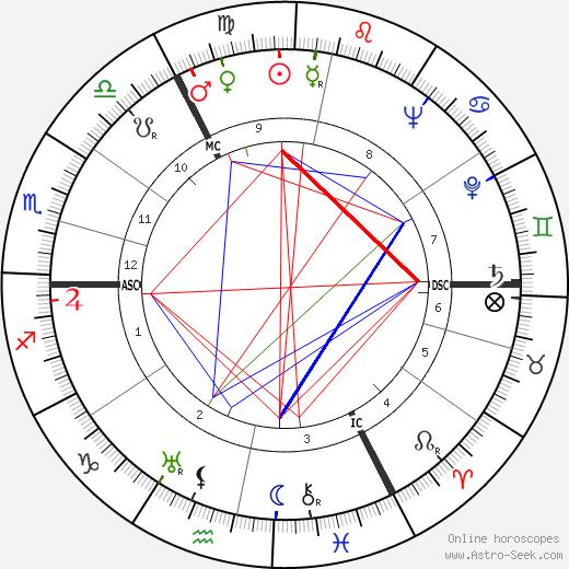 Ruth Cohn tema natale, oroscopo, Ruth Cohn oroscopi gratuiti, astrologia
