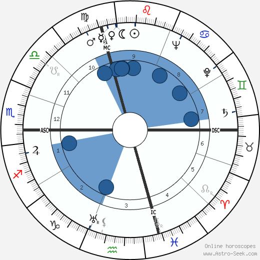 Salvador Luria wikipedia, horoscope, astrology, instagram