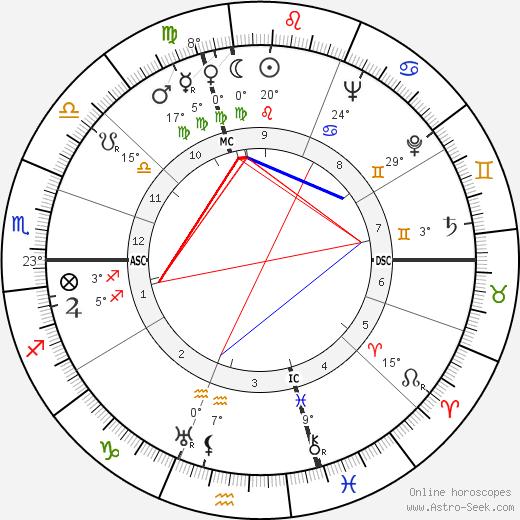 Salvador Luria birth chart, biography, wikipedia 2019, 2020