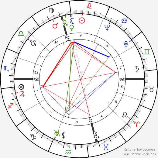 Salvador Luria astro natal birth chart, Salvador Luria horoscope, astrology