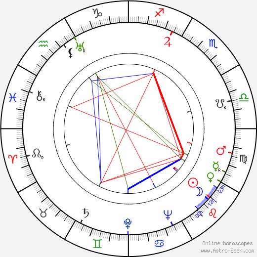 Samuel Fuller birth chart, Samuel Fuller astro natal horoscope, astrology