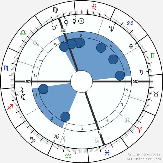 Suzanne Maurice wikipedia, horoscope, astrology, instagram