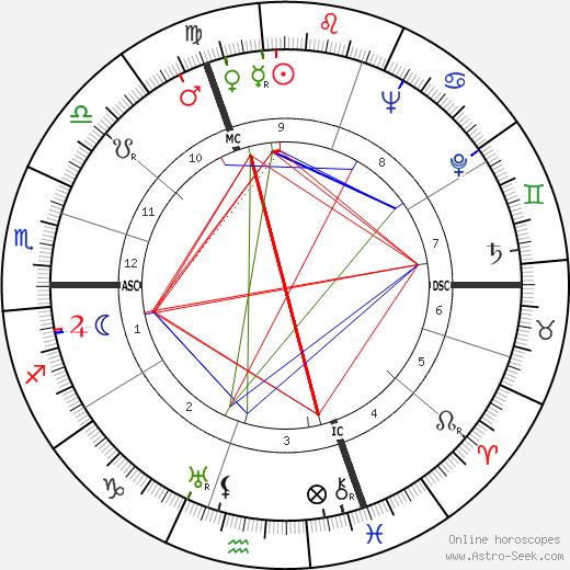 Suzanne Maurice tema natale, oroscopo, Suzanne Maurice oroscopi gratuiti, astrologia