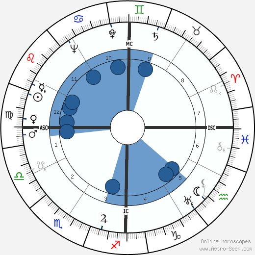 Ted Key horoscope, astrology, sign, zodiac, date of birth, instagram