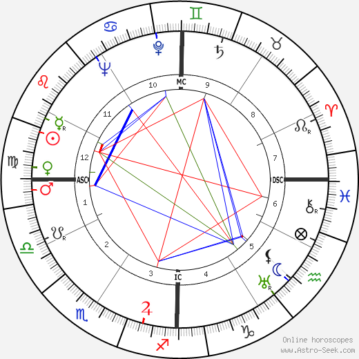 Ted Key birth chart, Ted Key astro natal horoscope, astrology