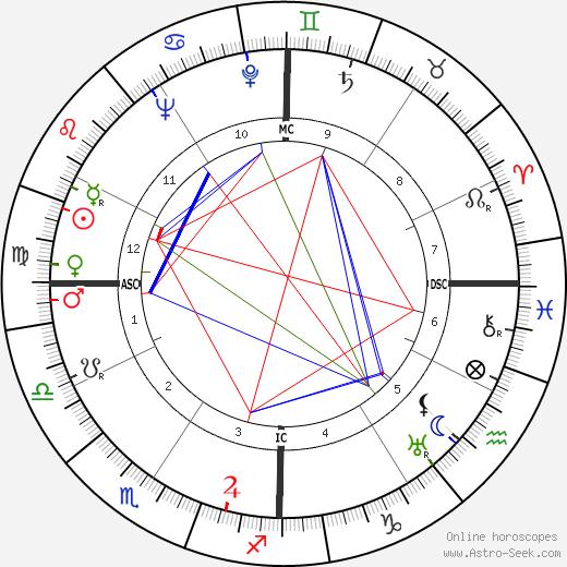 Ted Key tema natale, oroscopo, Ted Key oroscopi gratuiti, astrologia