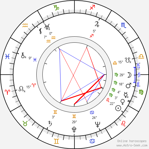 Wendy Hiller birth chart, biography, wikipedia 2018, 2019