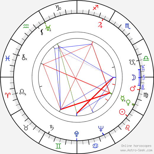 Wendy Hiller astro natal birth chart, Wendy Hiller horoscope, astrology