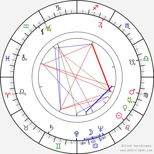 Wilbur Stark astro natal birth chart, Wilbur Stark horoscope, astrology