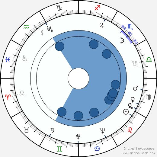 Yevgeni Raykovskiy wikipedia, horoscope, astrology, instagram