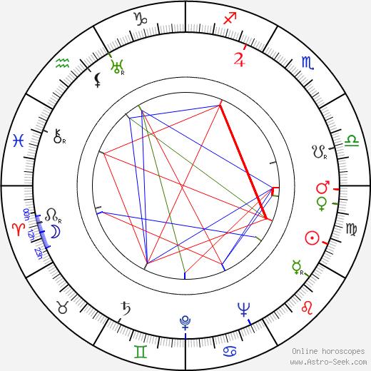 Yrjö Keinonen astro natal birth chart, Yrjö Keinonen horoscope, astrology