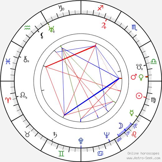Alexander Mackendrick astro natal birth chart, Alexander Mackendrick horoscope, astrology