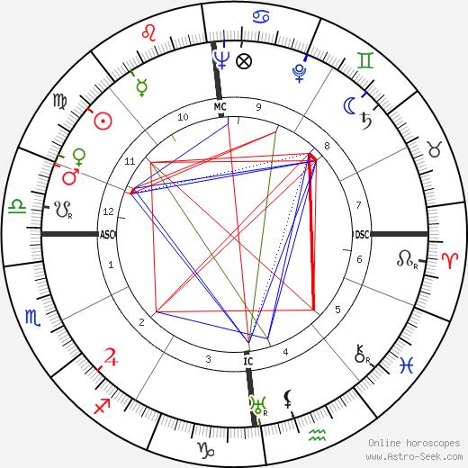 Bernard Lancret день рождения гороскоп, Bernard Lancret Натальная карта онлайн