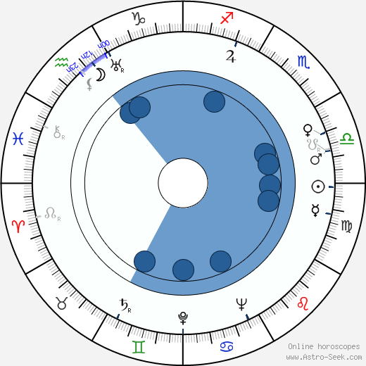 Chuck Jones wikipedia, horoscope, astrology, instagram