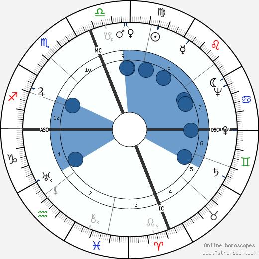 David Packard wikipedia, horoscope, astrology, instagram