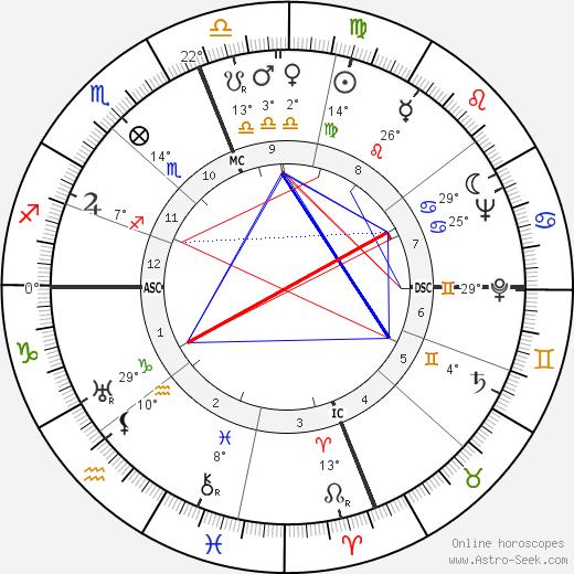 David Packard birth chart, biography, wikipedia 2018, 2019