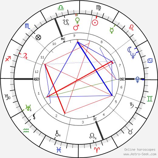 David Packard astro natal birth chart, David Packard horoscope, astrology