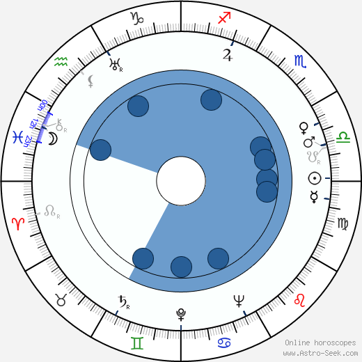 Don Porter wikipedia, horoscope, astrology, instagram