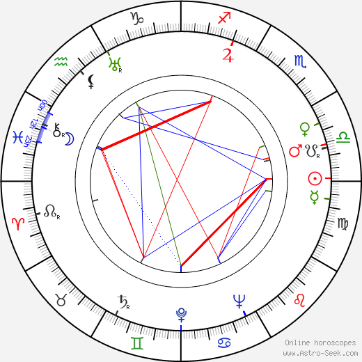 Don Porter birth chart, Don Porter astro natal horoscope, astrology