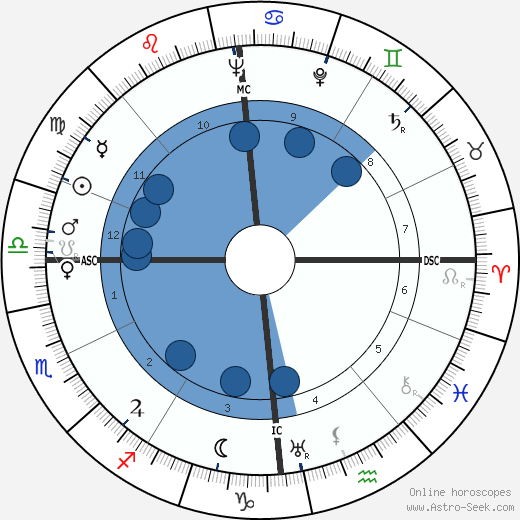 Elisabeth Schaeck wikipedia, horoscope, astrology, instagram