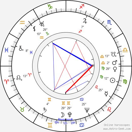 Frank Thomas birth chart, biography, wikipedia 2020, 2021