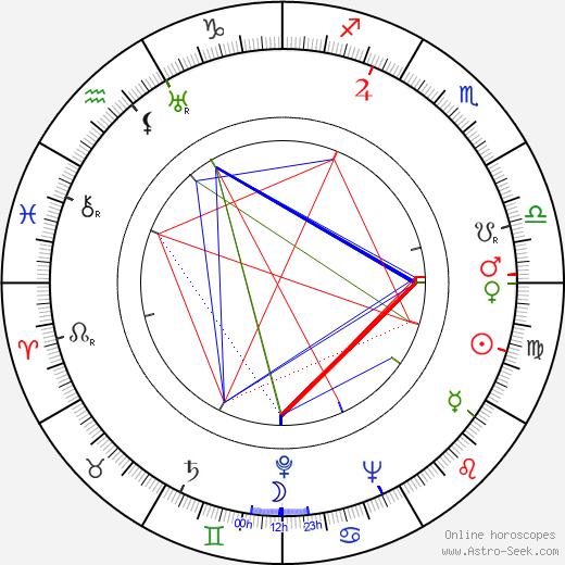Frank Thomas birth chart, Frank Thomas astro natal horoscope, astrology