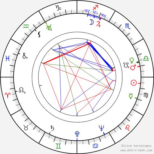 Irena Kwiatkowska birth chart, Irena Kwiatkowska astro natal horoscope, astrology