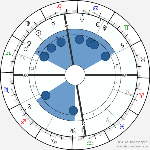 Jacques Fath wikipedia, horoscope, astrology, instagram