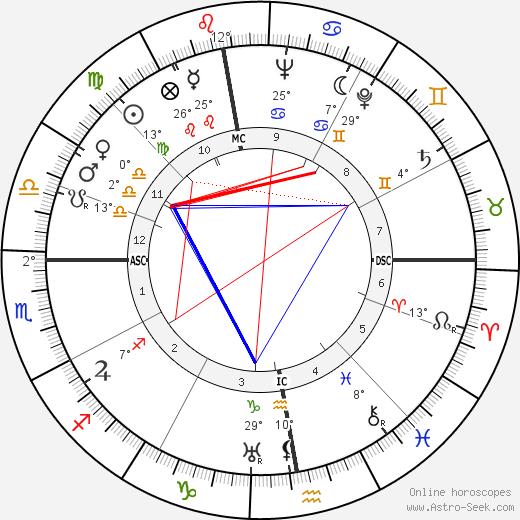 Jacques Fath birth chart, biography, wikipedia 2019, 2020