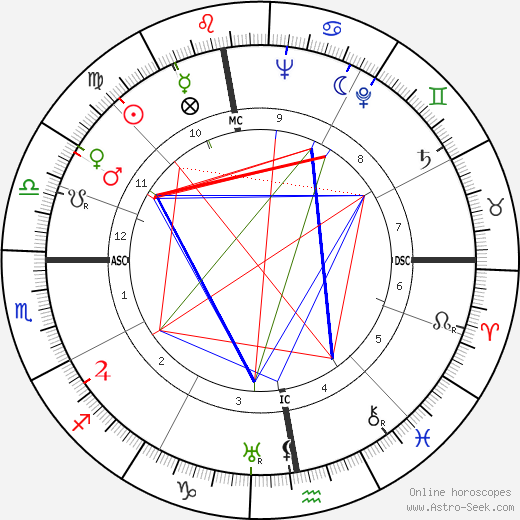 Jacques Fath astro natal birth chart, Jacques Fath horoscope, astrology