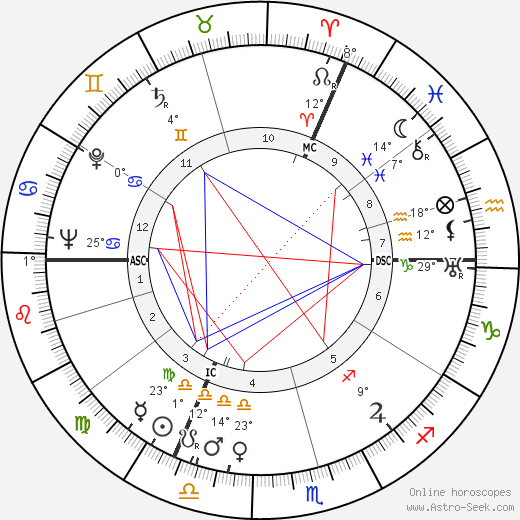 Jean Servais birth chart, biography, wikipedia 2020, 2021