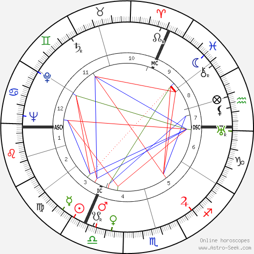 Jean Servais birth chart, Jean Servais astro natal horoscope, astrology