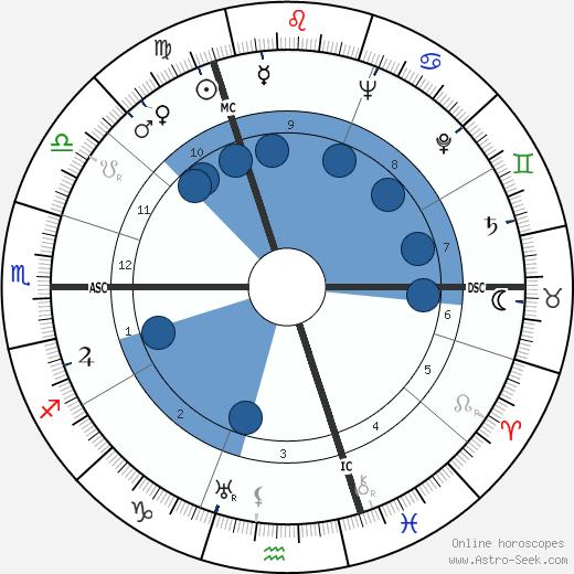 Johan Daisne wikipedia, horoscope, astrology, instagram