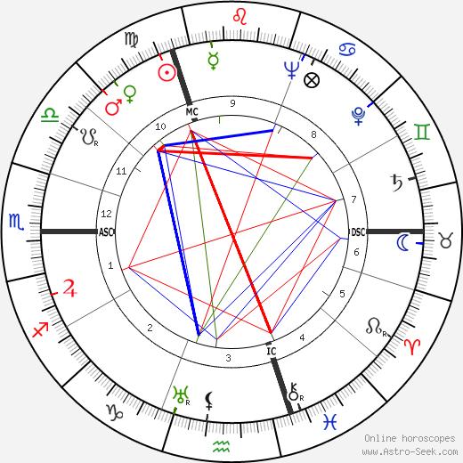 Johan Daisne birth chart, Johan Daisne astro natal horoscope, astrology