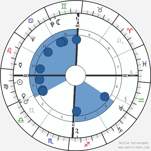 John Cage wikipedia, horoscope, astrology, instagram