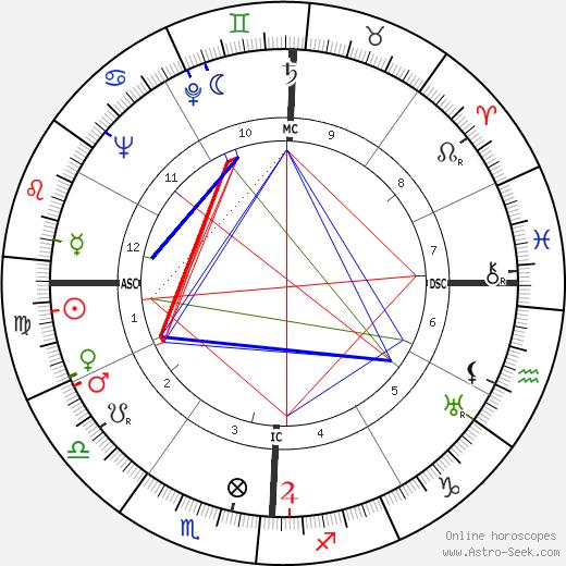 John Cage birth chart, John Cage astro natal horoscope, astrology