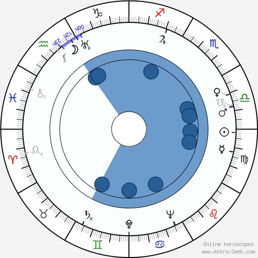 John Hartley wikipedia, horoscope, astrology, instagram