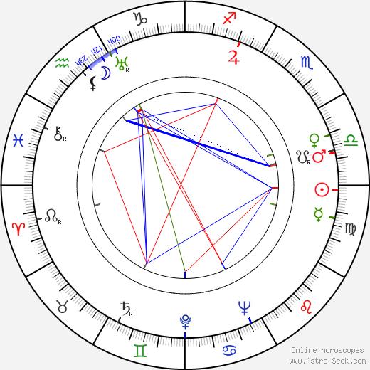 John Hartley birth chart, John Hartley astro natal horoscope, astrology