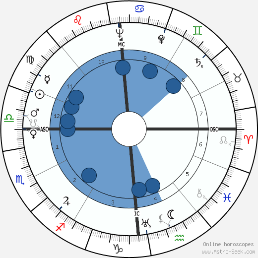 Karl Bucher horoscope, astrology, sign, zodiac, date of birth, instagram