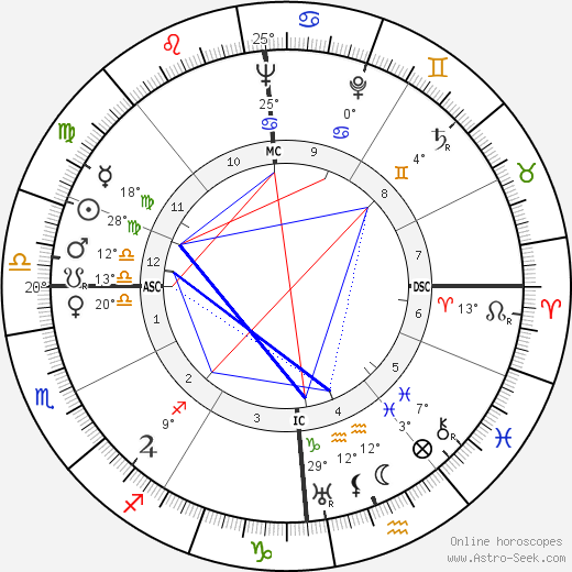 Karl Bucher birth chart, biography, wikipedia 2018, 2019
