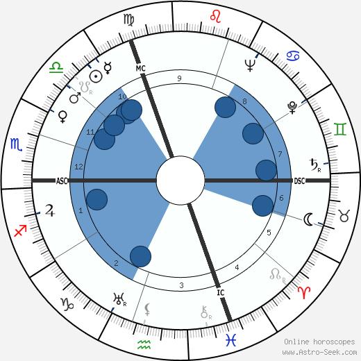 Lukas Ammann wikipedia, horoscope, astrology, instagram