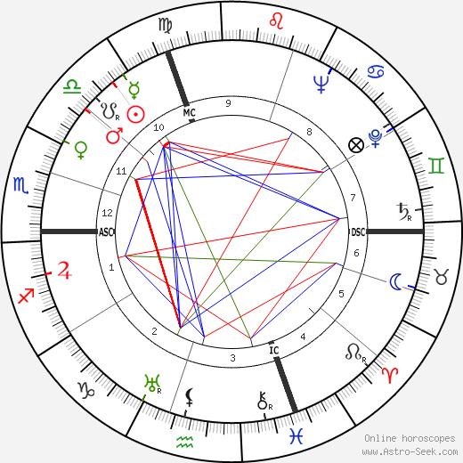 Lukas Ammann tema natale, oroscopo, Lukas Ammann oroscopi gratuiti, astrologia