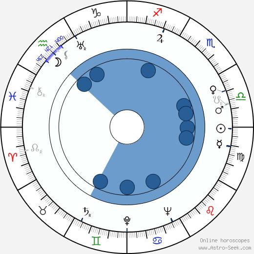 Martha Scott wikipedia, horoscope, astrology, instagram