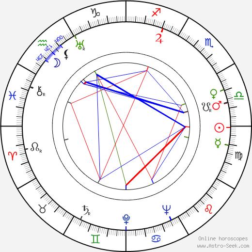 Martha Scott astro natal birth chart, Martha Scott horoscope, astrology