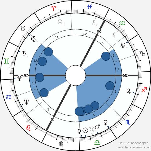 Michelangelo Antonioni wikipedia, horoscope, astrology, instagram
