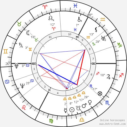 Michelangelo Antonioni birth chart, biography, wikipedia 2019, 2020