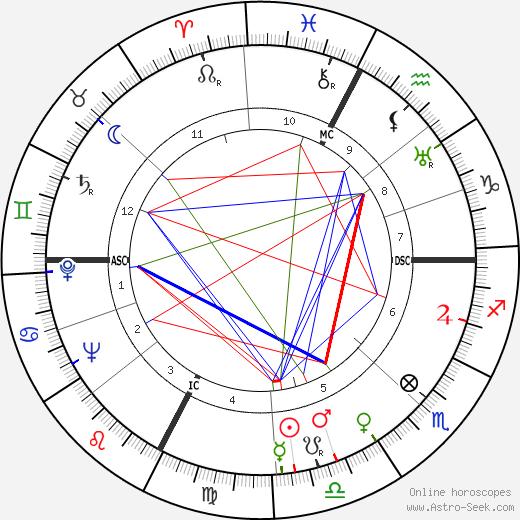 Michelangelo Antonioni astro natal birth chart, Michelangelo Antonioni horoscope, astrology
