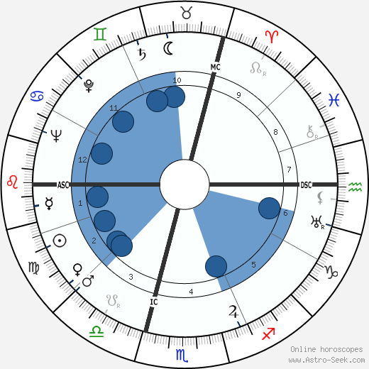 Robert Chazal wikipedia, horoscope, astrology, instagram