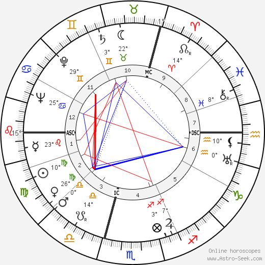 Robert Chazal birth chart, biography, wikipedia 2020, 2021